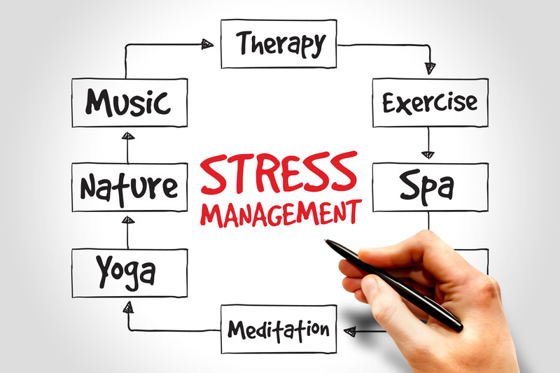 'Stressed?  Who, me?'    4 Signposts for Stress